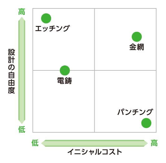 メッシュフィルター加工方法の比較 設計とイニシャルコスト